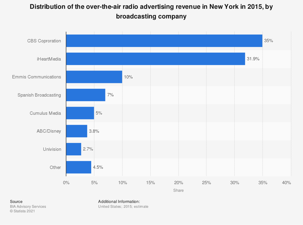 Statistic: Distribution of the over-the-air radio advertising revenue in New York in 2015, by broadcasting company | Statista