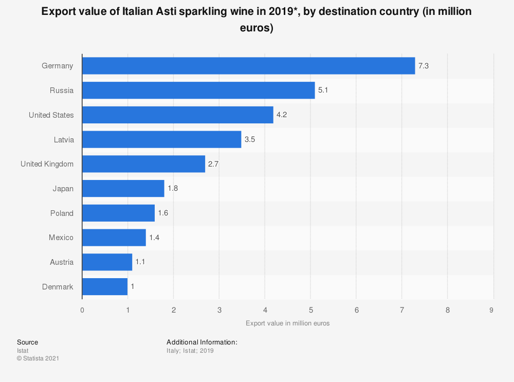 Statistic: Export value of Italian Asti sparkling wine in 2019*, by destination country (in million euros) | Statista