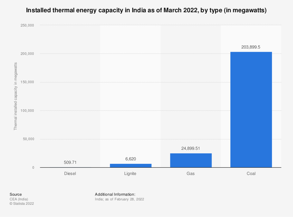 Statistic: Installed thermal energy capacity in India as of March 2021, by type (in megawatts) | Statista