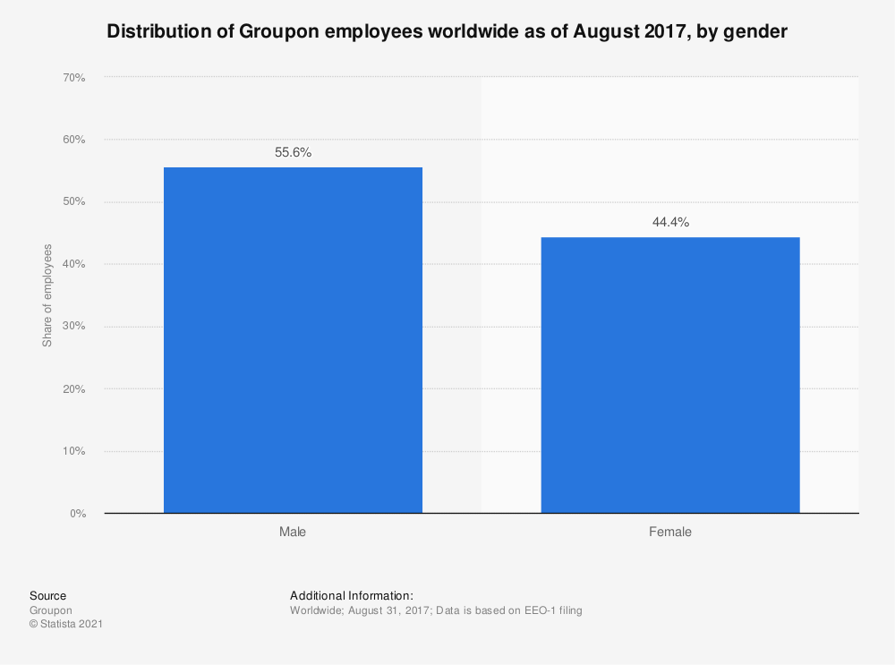 Statistic: Distribution of Groupon employees worldwide as of August 2017, by gender | Statista