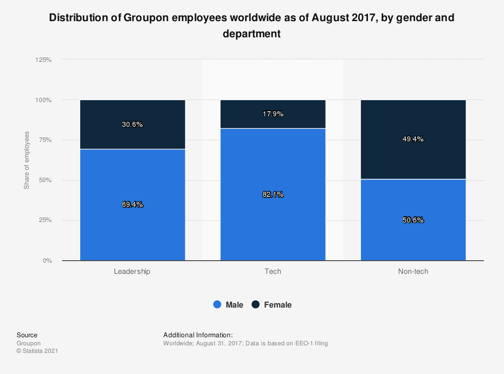 Statistic: Distribution of Groupon employees worldwide as of August 2017, by gender and department | Statista