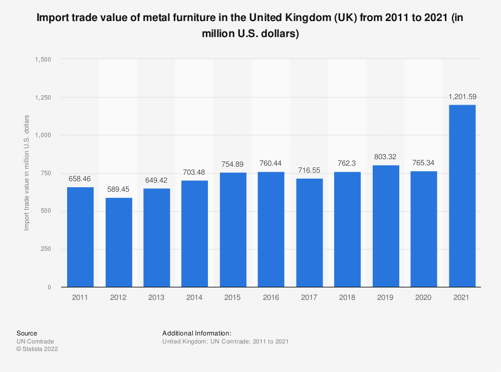 Statistic: Import trade value of metal furniture in the United Kingdom (UK) from 2011 to 2016 (in million U.S. dollars) | Statista
