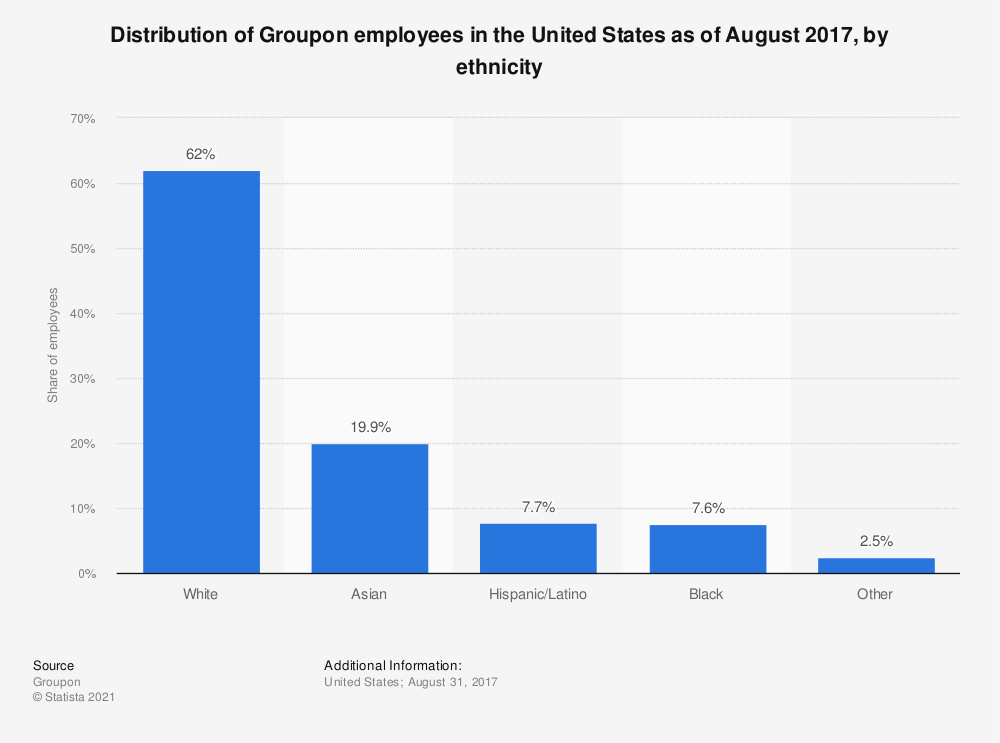 Statistic: Distribution of Groupon employees in the United States as of August 2017, by ethnicity | Statista