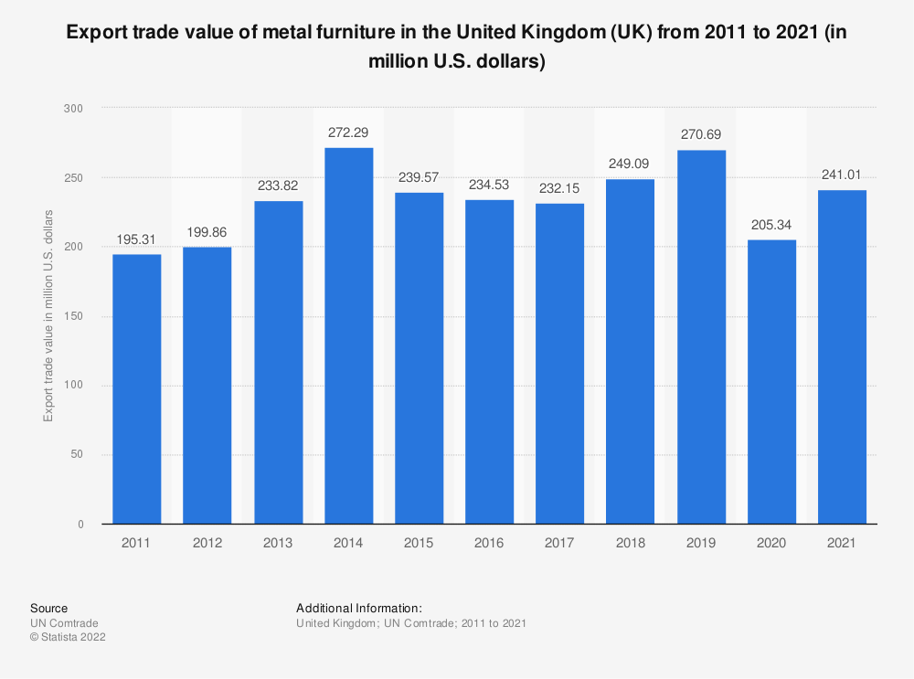 Statistic: Export trade value of metal furniture in the United Kingdom (UK) from 2011 to 2019 (in million U.S. dollars) | Statista