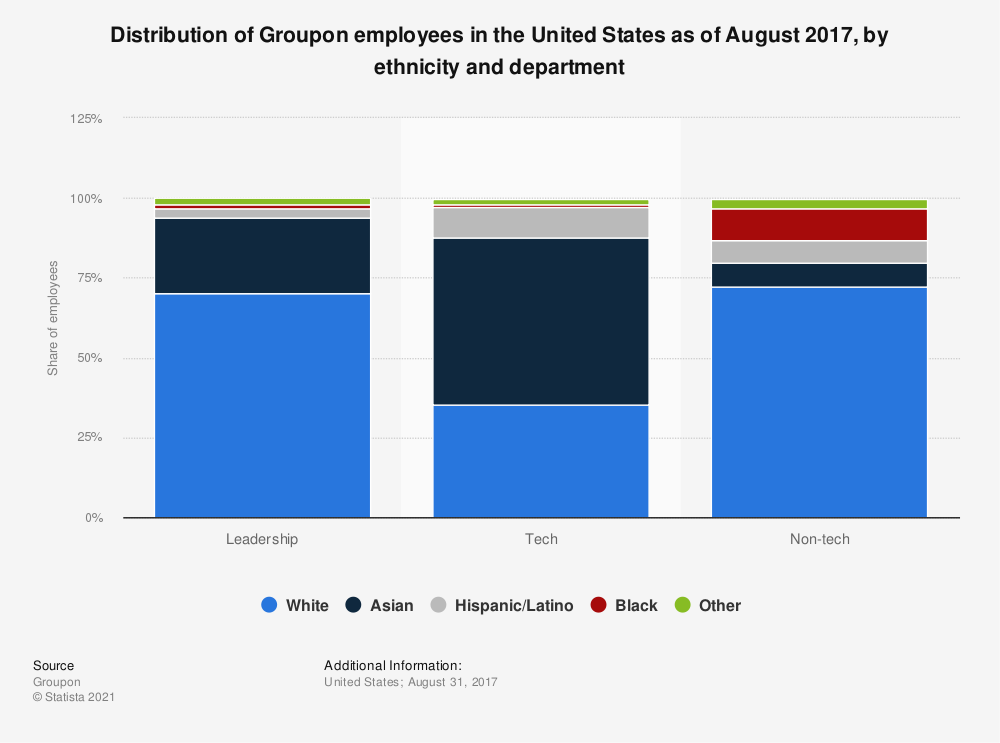 Statistic: Distribution of Groupon employees in the United States as of August 2017, by ethnicity and department | Statista