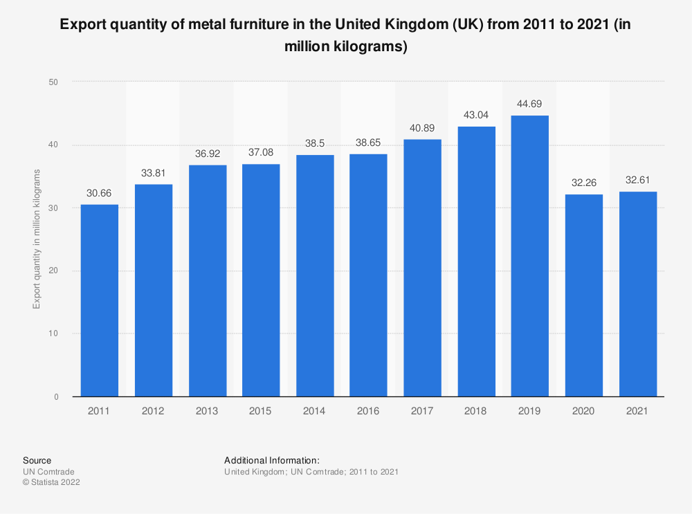Statistic: Export quantity of metal furniture in the United Kingdom (UK) from 2011 to 2019 (in million kilograms) | Statista