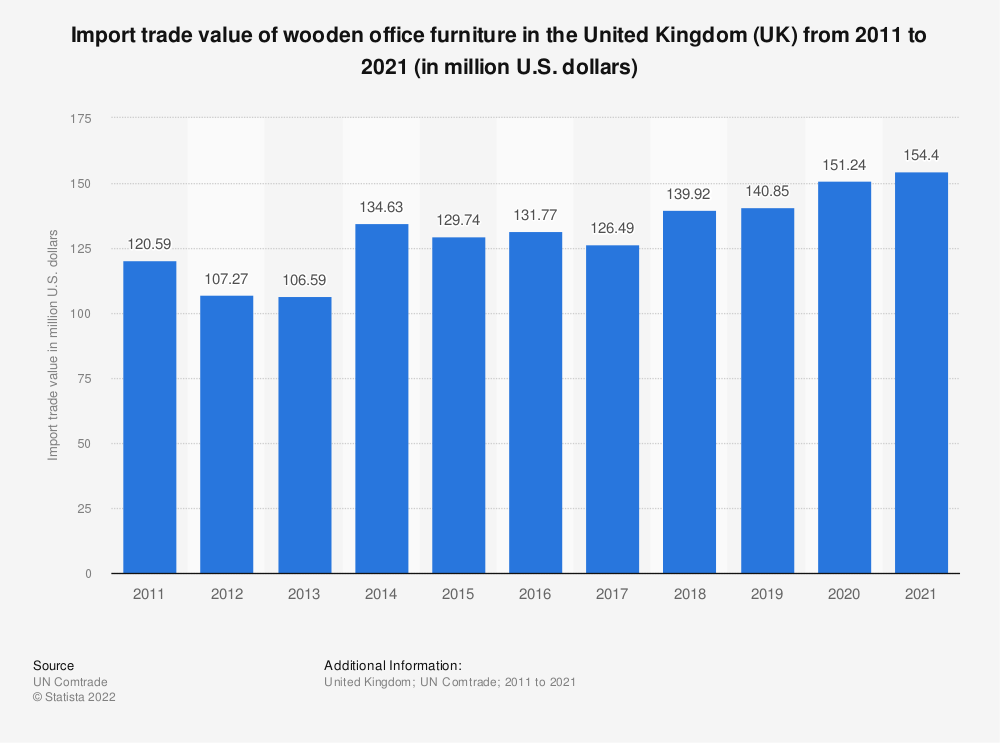 Statistic: Import trade value of wooden office furniture in the United Kingdom (UK) from 2011 to 2019 (in million U.S. dollars) | Statista