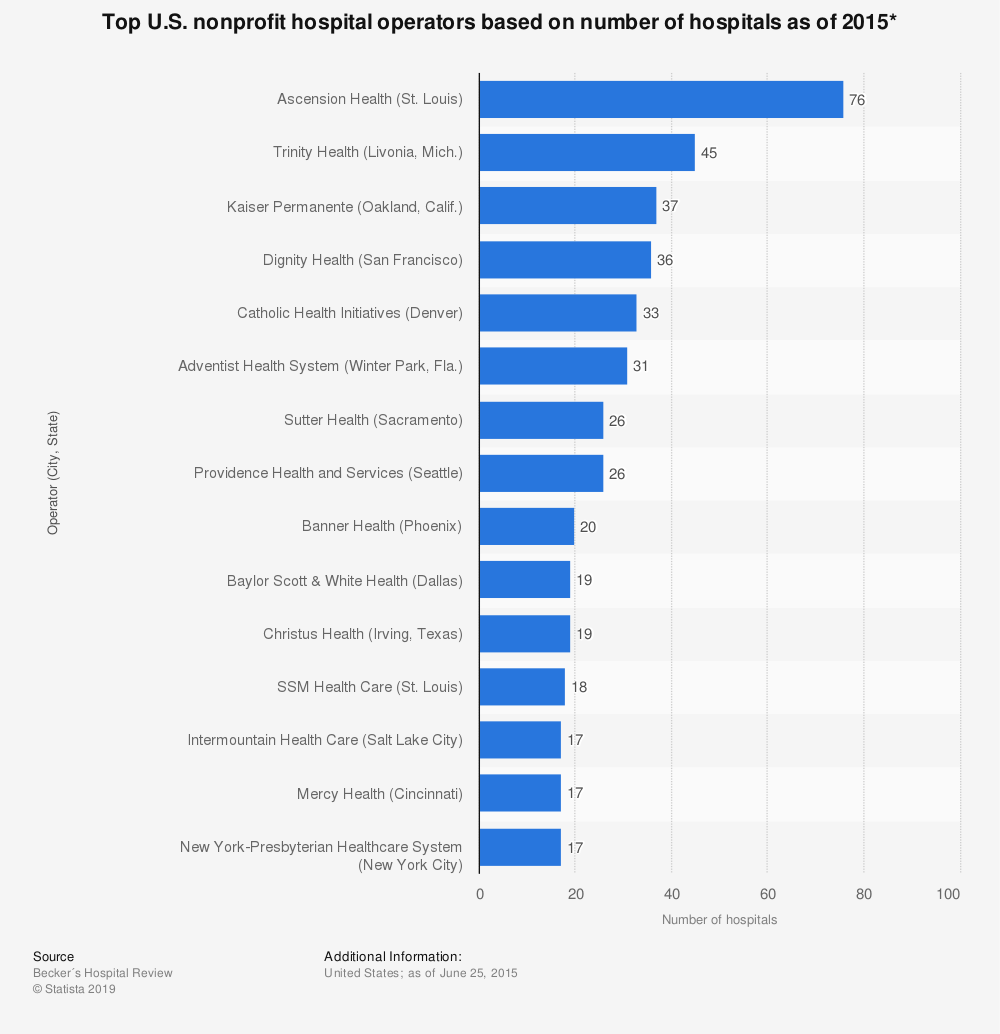 Statistic: Top U.S. nonprofit hospital operators based on number of hospitals as of 2015* | Statista