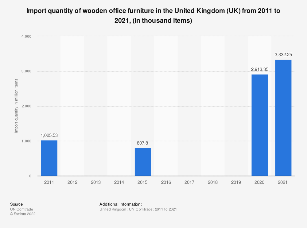 Statistic: Import quantity of wooden office furniture in the United Kingdom (UK) from 2011 to 2015, (in thousand items) | Statista