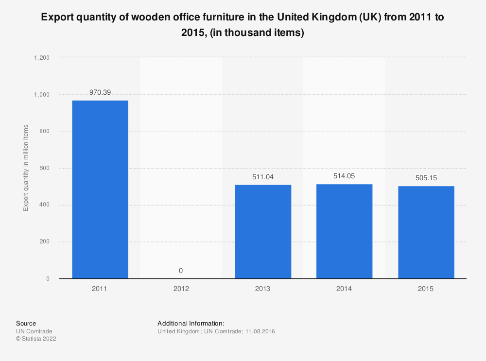 Statistic: Export quantity of wooden office furniture in the United Kingdom (UK) from 2011 to 2015, (in thousand items) | Statista