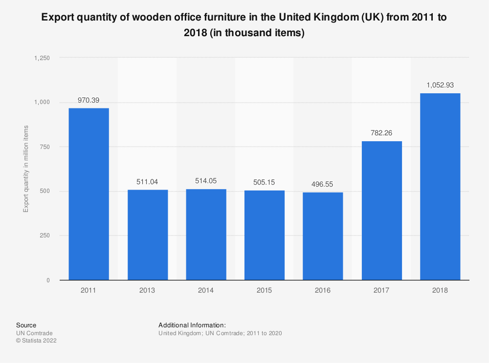 Statistic: Export quantity of wooden office furniture in the United Kingdom (UK) from 2011 to 2018 (in thousand items) | Statista