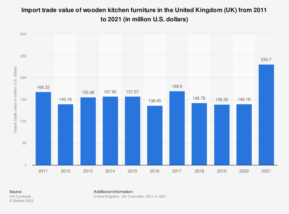 Statistic: Import trade value of wooden kitchen furniture in the United Kingdom (UK) from 2011 to 2018 (in million U.S. dollars)  | Statista