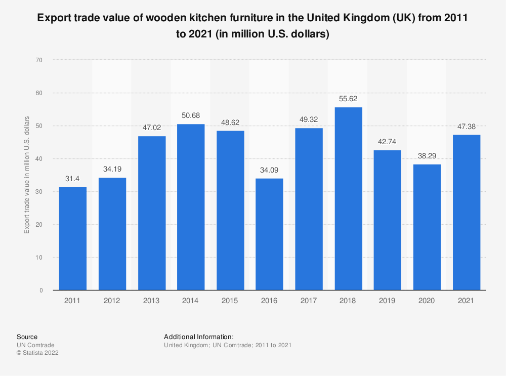 Statistic: Export trade value of wooden kitchen furniture in the United Kingdom (UK) from 2011 to 2016 (in million U.S. dollars)  | Statista