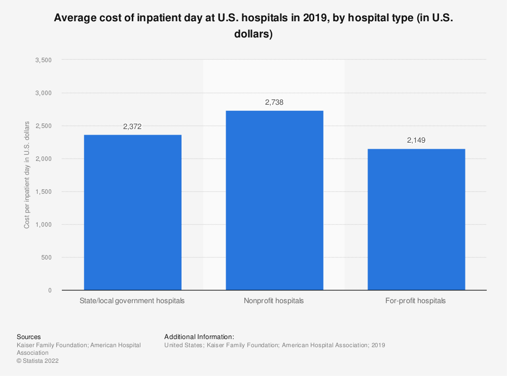 Statistic: Average cost of inpatient day at U.S. hospitals in 2016, by hospital type (in U.S. dollars) | Statista