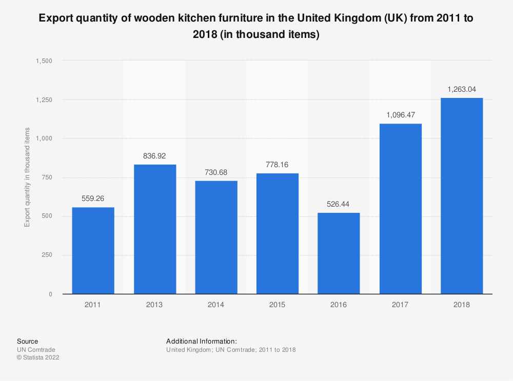 Statistic: Export quantity of wooden kitchen furniture in the United Kingdom (UK) from 2011 to 2016 (in thousand items) | Statista