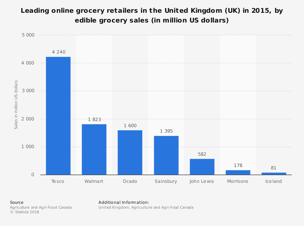 Statistic: Leading online grocery retailers in the United Kingdom (UK) in 2015, by edible grocery sales (in million US dollars) | Statista