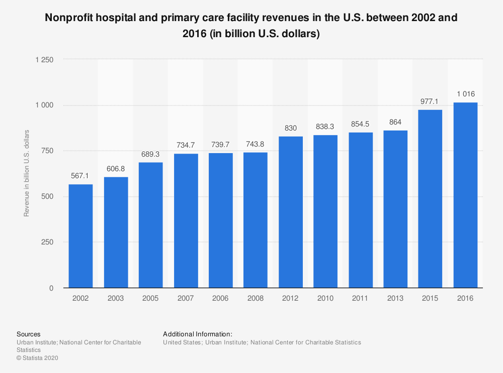 Statistic: Nonprofit hospital and primary care facility revenues in the U.S. between 2002 and 2015 (in billion U.S. dollars) | Statista