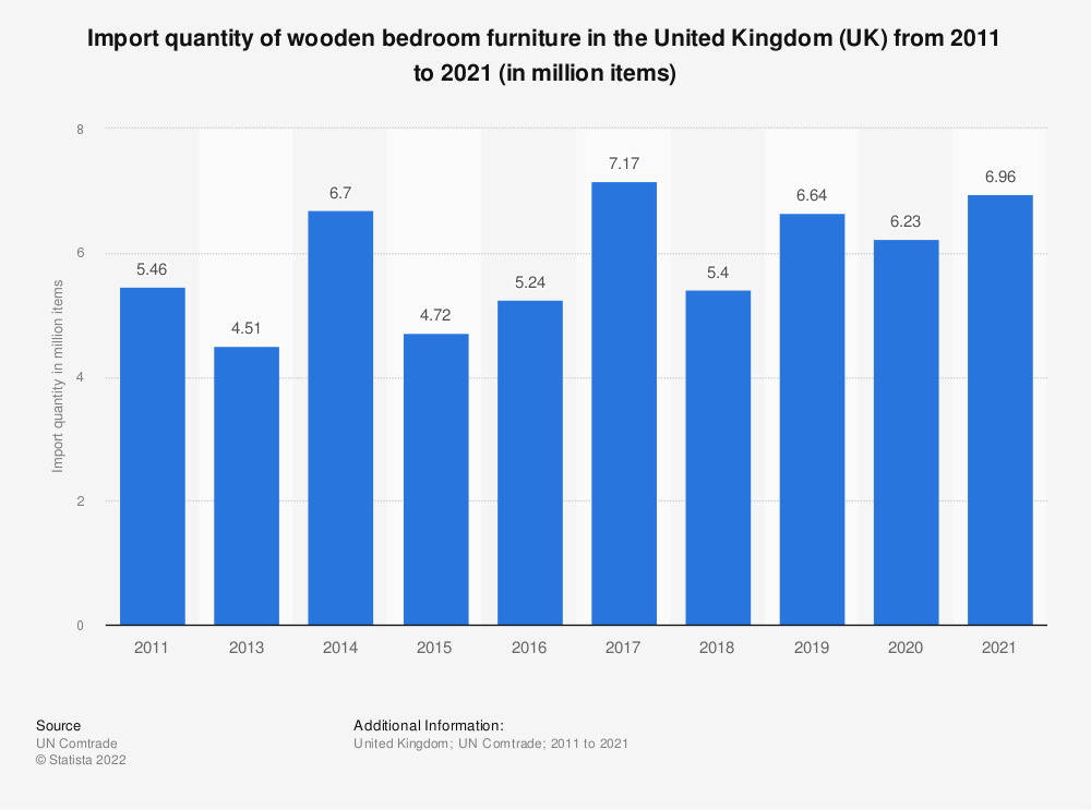Statistic: Import quantity of wooden bedroom furniture in the United Kingdom (UK) from 2011 to 2019 (in million items) | Statista