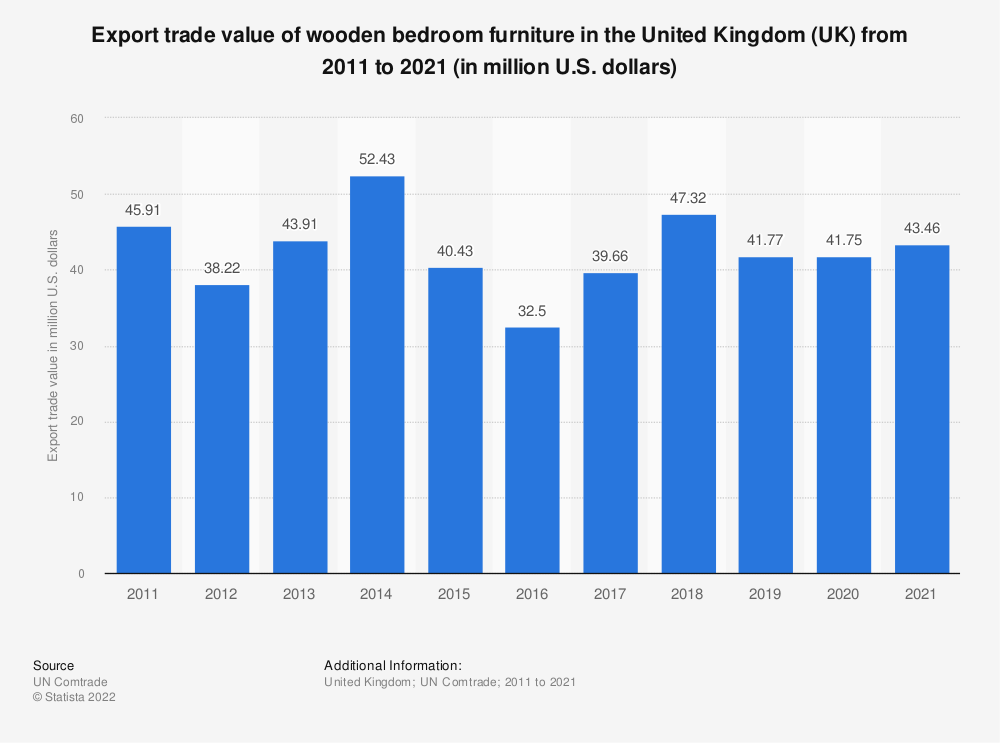 Statistic: Export trade value of wooden bedroom furniture in the United Kingdom (UK) from 2011 to 2019 (in million U.S. dollars)  | Statista