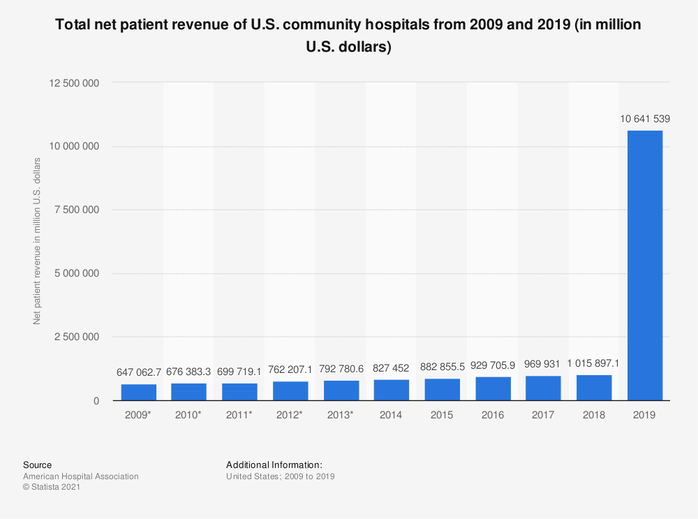 Statistic: Total net patient revenue of U.S. community hospitals from 2009 and 2018 (in million U.S. dollars) | Statista