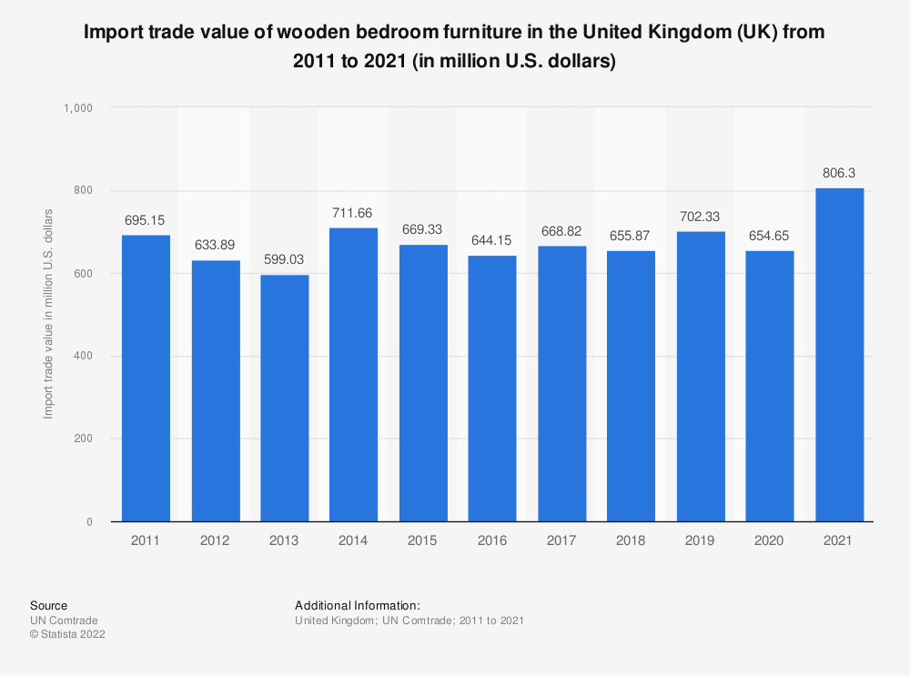 Statistic: Import trade value of wooden bedroom furniture in the United Kingdom (UK) from 2011 to 2019 (in million U.S. dollars) | Statista