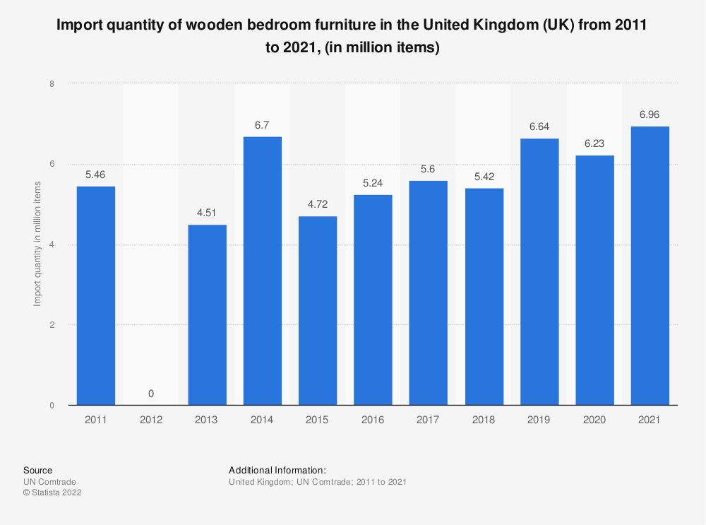 Statistic: Import quantity of wooden bedroom furniture in the United Kingdom (UK) from 2011 to 2015, (in million items) | Statista