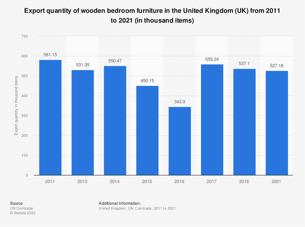 Statistic: Export quantity of wooden bedroom furniture in the United Kingdom (UK) from 2011 to 2018 (in thousand items) | Statista