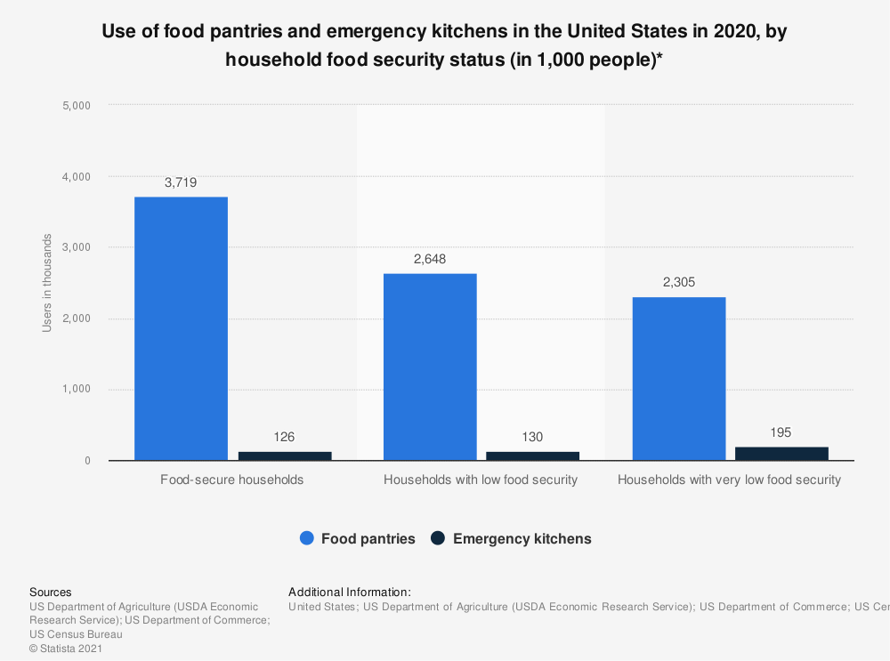 Statistic: Use of food pantries and emergency kitchens in the United States in 2017, by household food security status (in 1,000 people)* | Statista