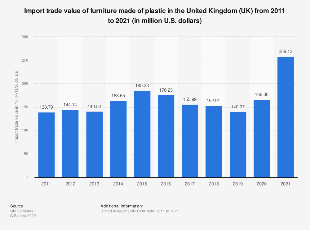 Statistic: Import trade value of furniture made of plastic in the United Kingdom (UK) from 2011 to 2019 (in million U.S. dollars) | Statista