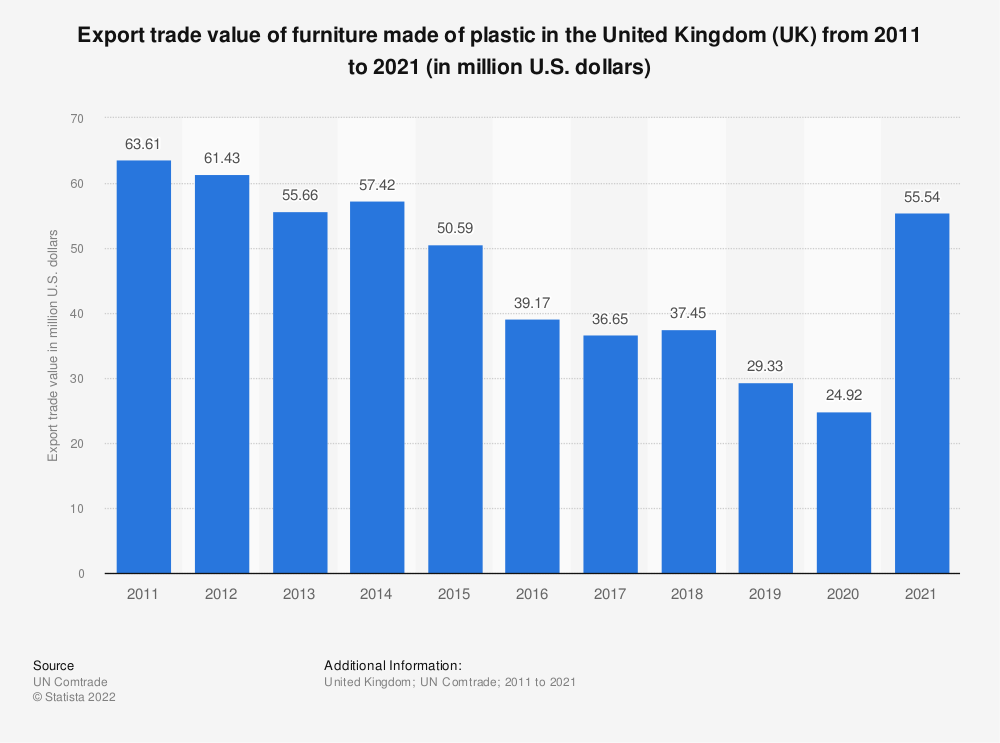 Statistic: Export trade value of furniture made of plastic in the United Kingdom (UK) from 2011 to 2019 (in million U.S. dollars) | Statista