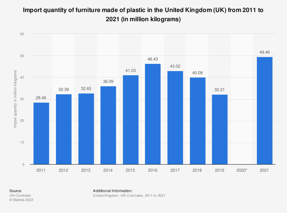 Statistic: Import quantity of furniture made of plastic in the United Kingdom (UK) from 2011 to 2018 (in million kilograms) | Statista