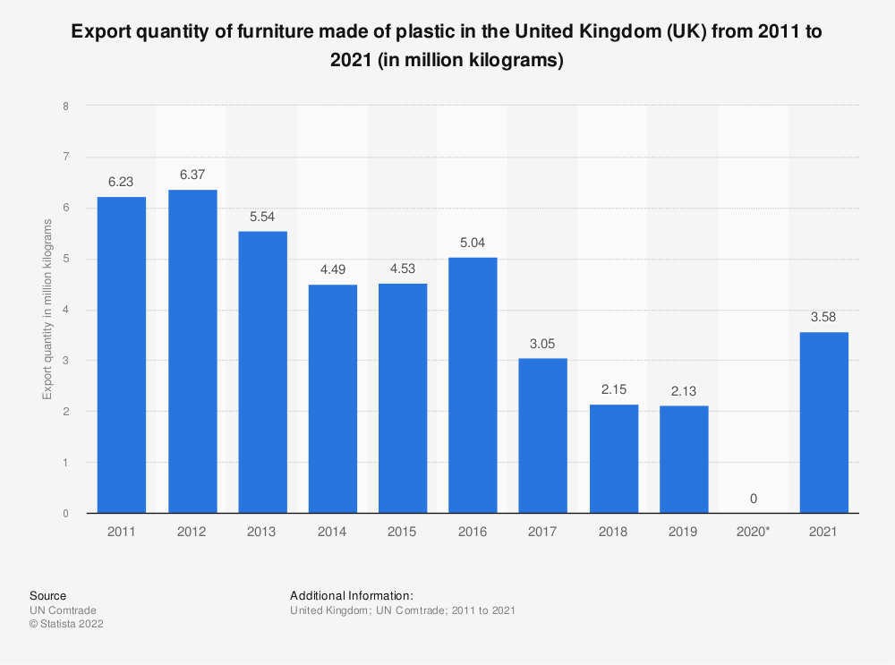 Statistic: Export quantity of furniture made of plastic in the United Kingdom (UK) from 2011 to 2016 (in million kilograms) | Statista
