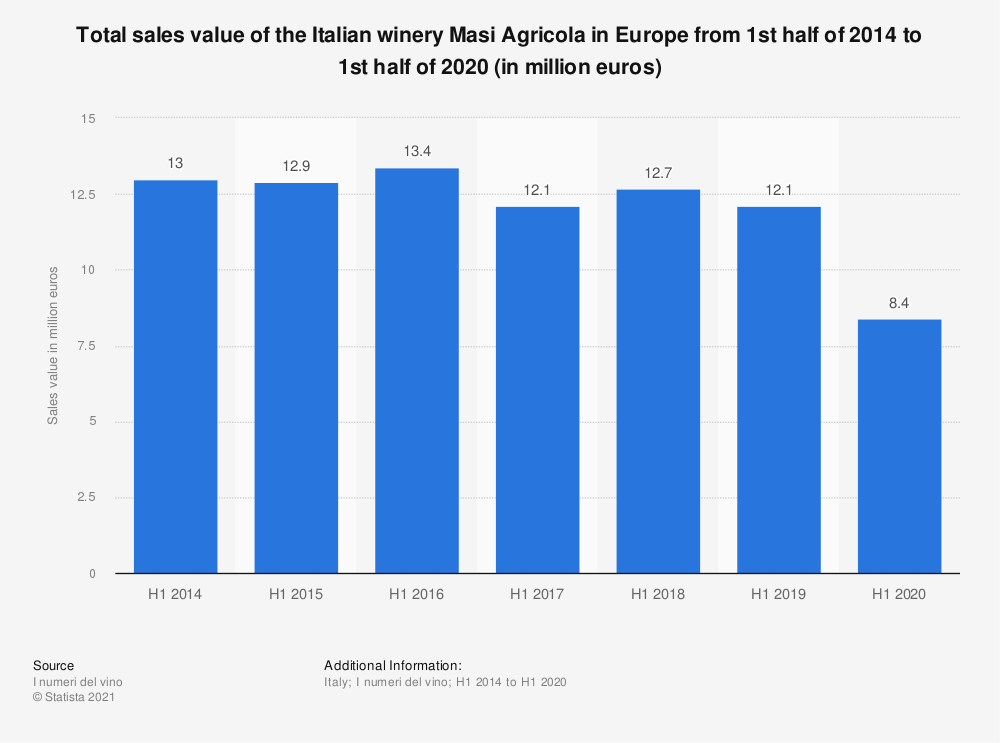 Statistic: Total sales value of the Italian winery Masi Agricola in Europe from 1st half of 2014 to 1st half of 2020 (in million euros) | Statista
