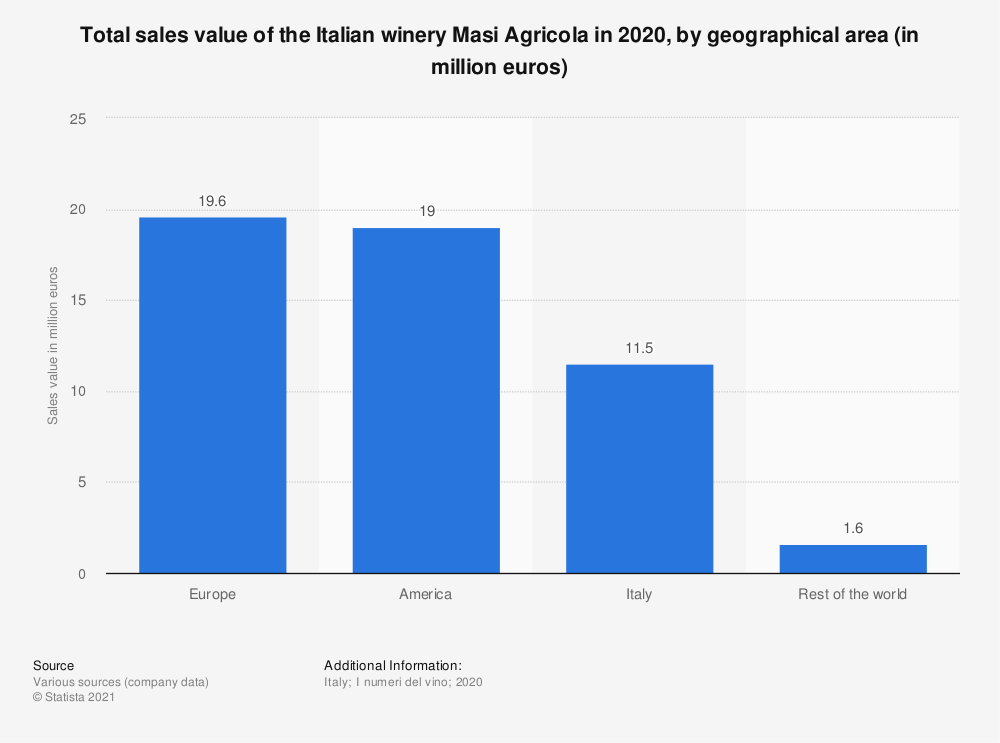 Statistic: Total sales value of the Italian winery Masi Agricola in 2020, by geographical area (in million euros) | Statista