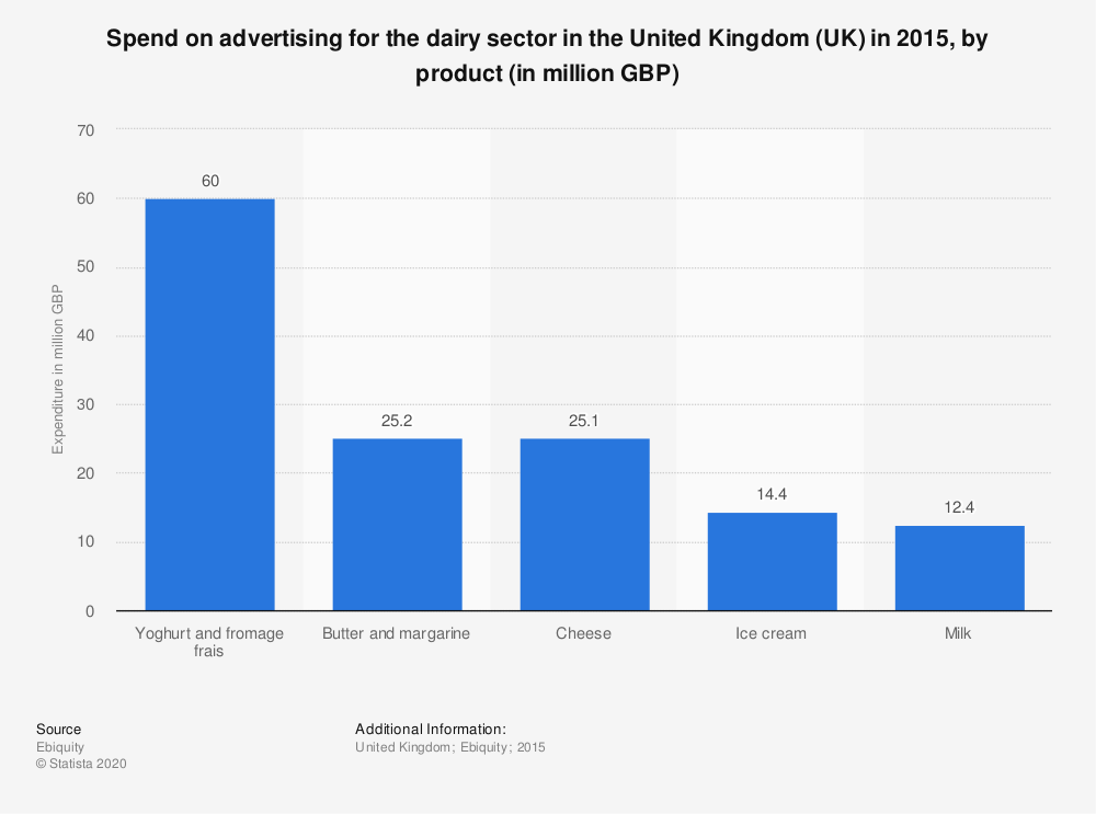 Statistic: Spend on advertising for the dairy sector in the United Kingdom (UK) in 2015, by product (in million GBP) | Statista