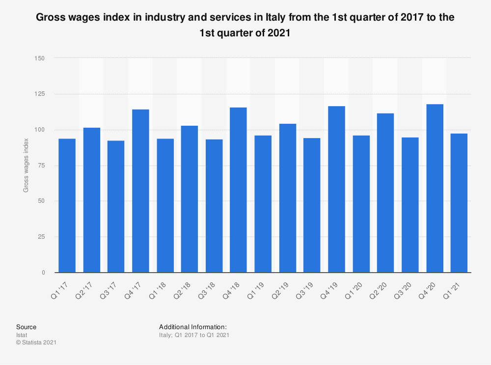 Statistic: Gross wages index in industry and services in Italy from the 1st quarter of 2017 to the 3rd quarter of 2020 | Statista