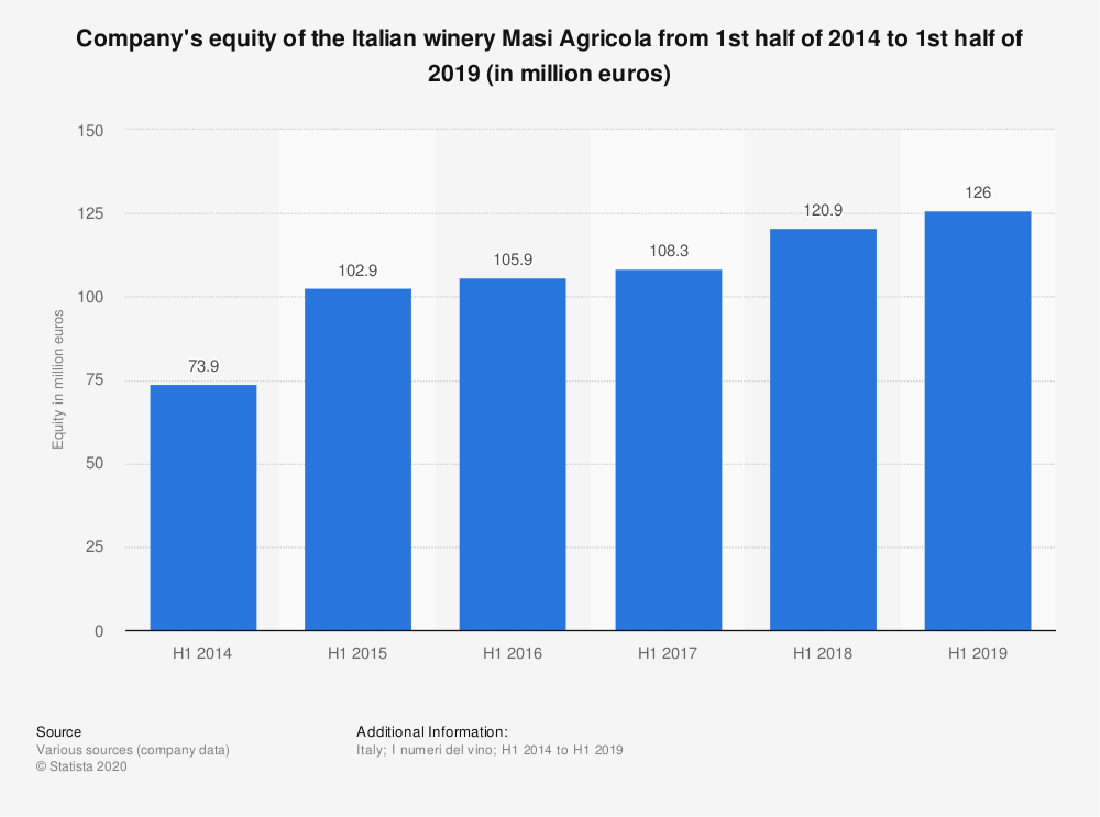 Statistic: Company's equity of the Italian winery Masi Agricola from 1st half of 2014 to 1st half of 2019 (in million euros) | Statista