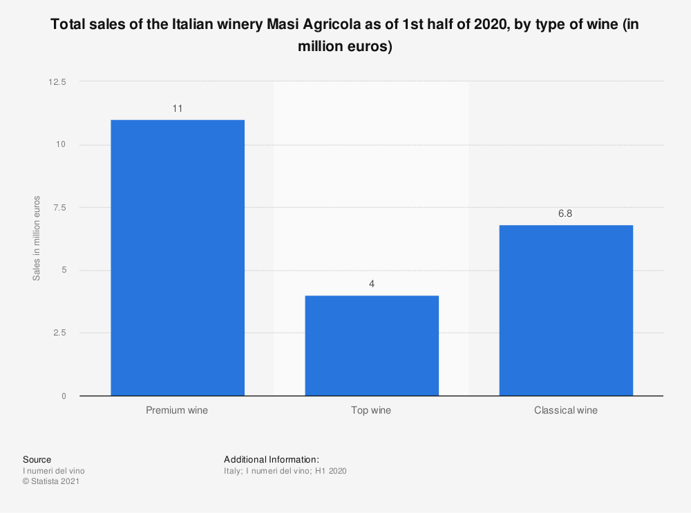 Statistic: Total sales of the Italian winery Masi Agricola as of 1st half of 2020, by type of wine (in million euros)   Statista