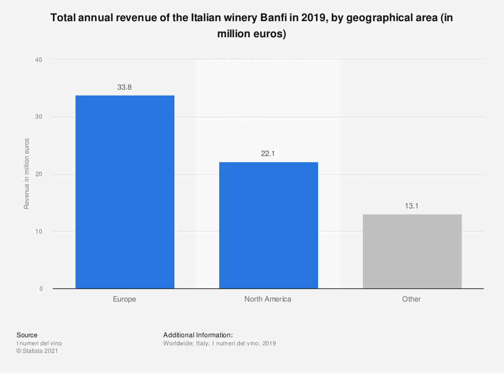 Statistic: Total annual revenue of the Italian winery Banfi in 2019, by geographical area (in million euros)   Statista
