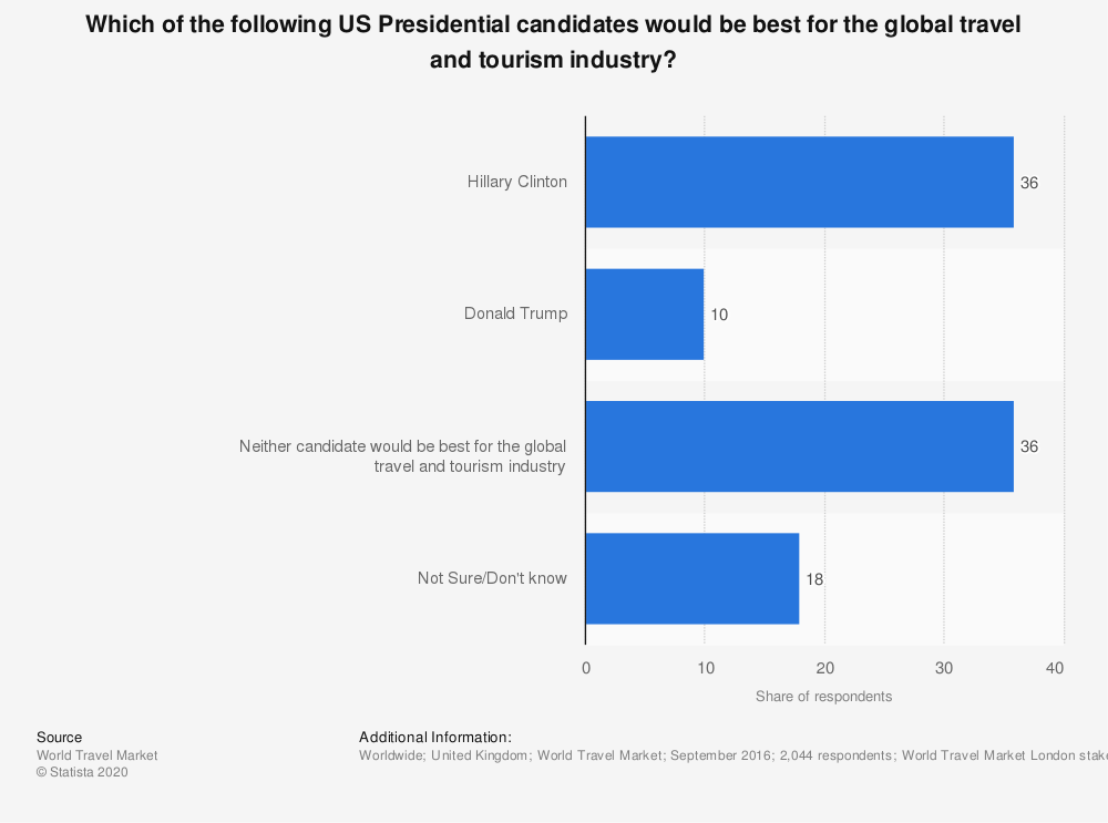 Statistic: Which of the following US Presidential candidates would be best for the global travel and tourism industry?   Statista