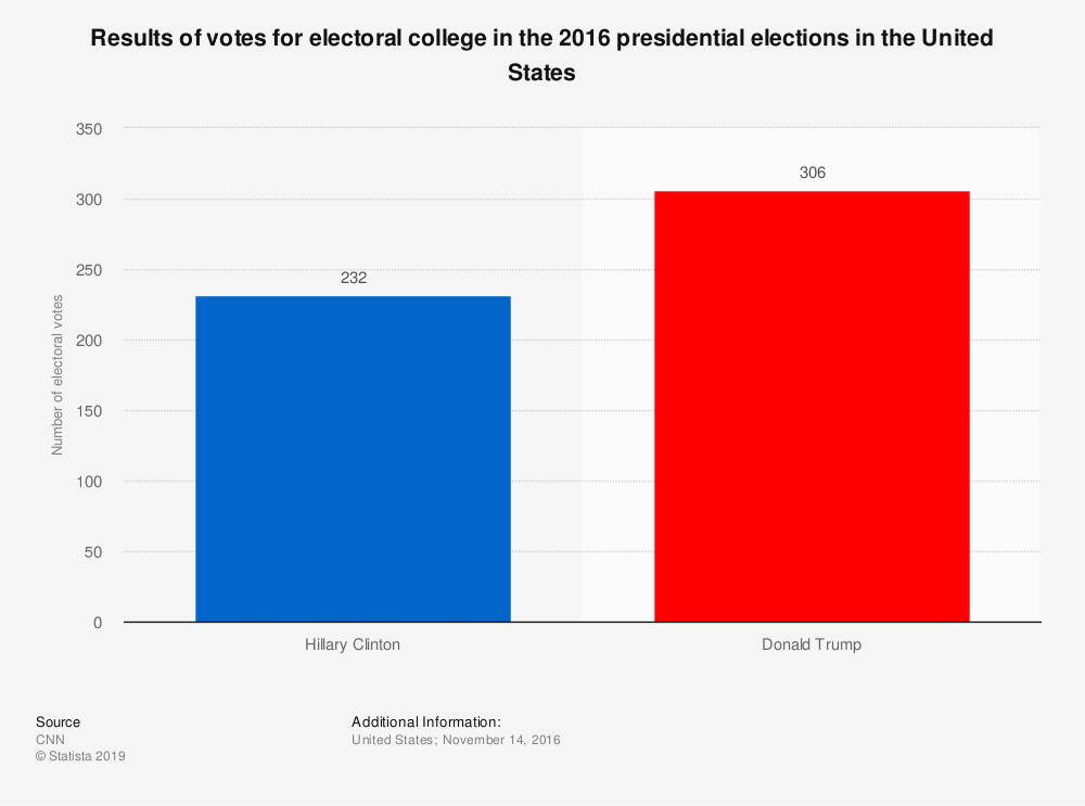 Statistic: Results of votes for electoral college in the 2016 presidential elections in the United States | Statista