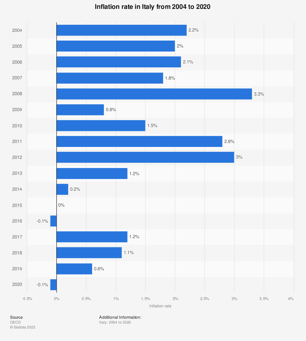Statistic: Inflation rate in Italy from 2004 to 2020 | Statista