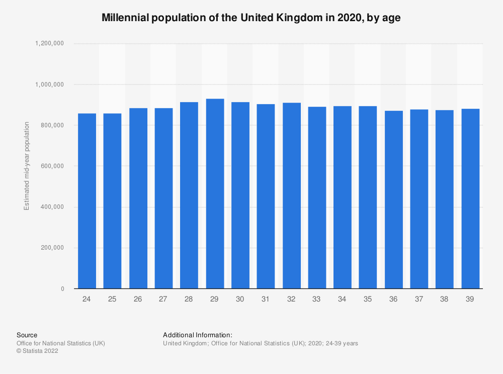 Statistic: Millennial population of the United Kingdom (UK) in 2018, by age (in 1,000s) | Statista