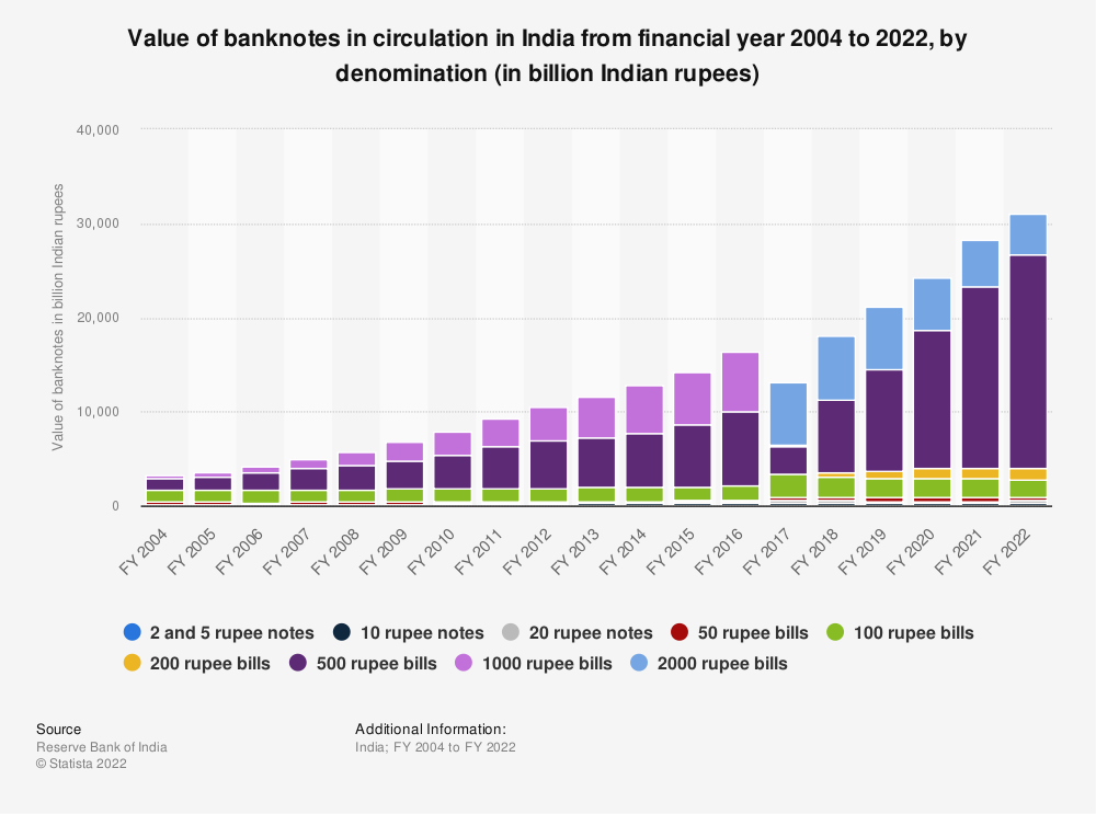 Statistic: Value of banknotes issued in India from 2007 to 2017, by denomination (in billion Indian rupees) | Statista