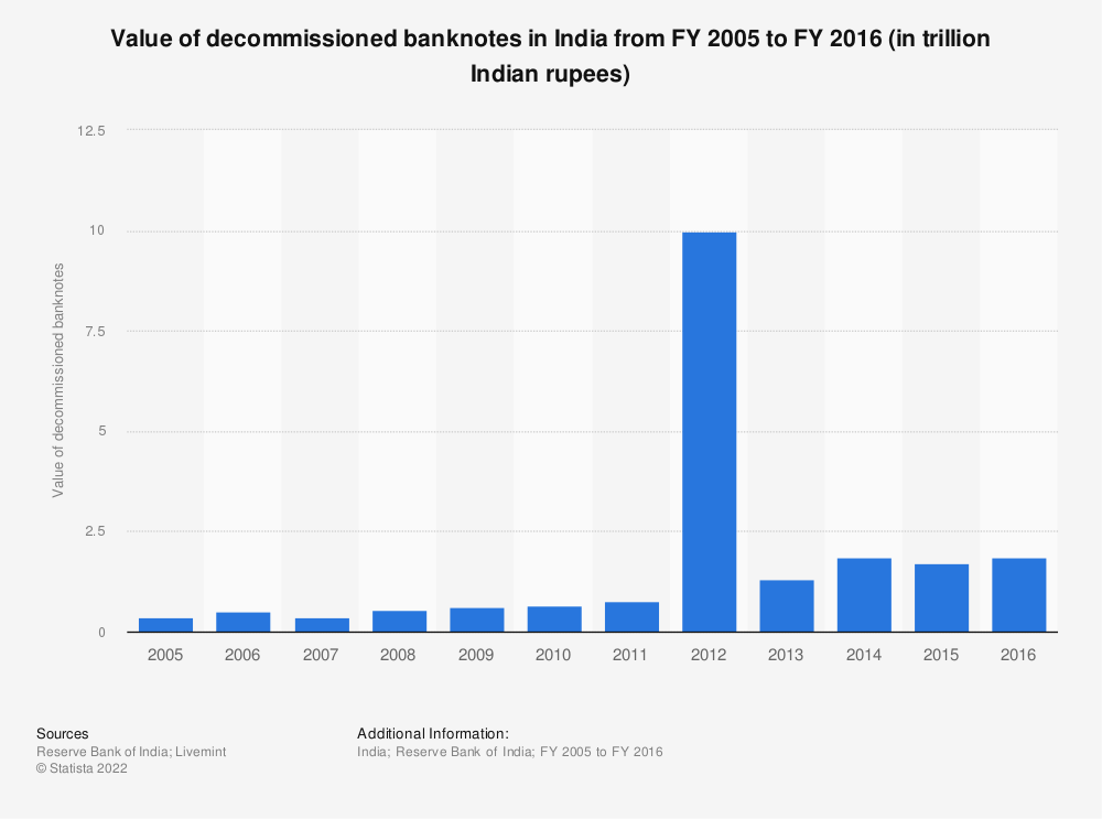 Statistic: Value of decommissioned banknotes in India from FY 2005 to FY 2016 (in trillion Indian rupees) | Statista