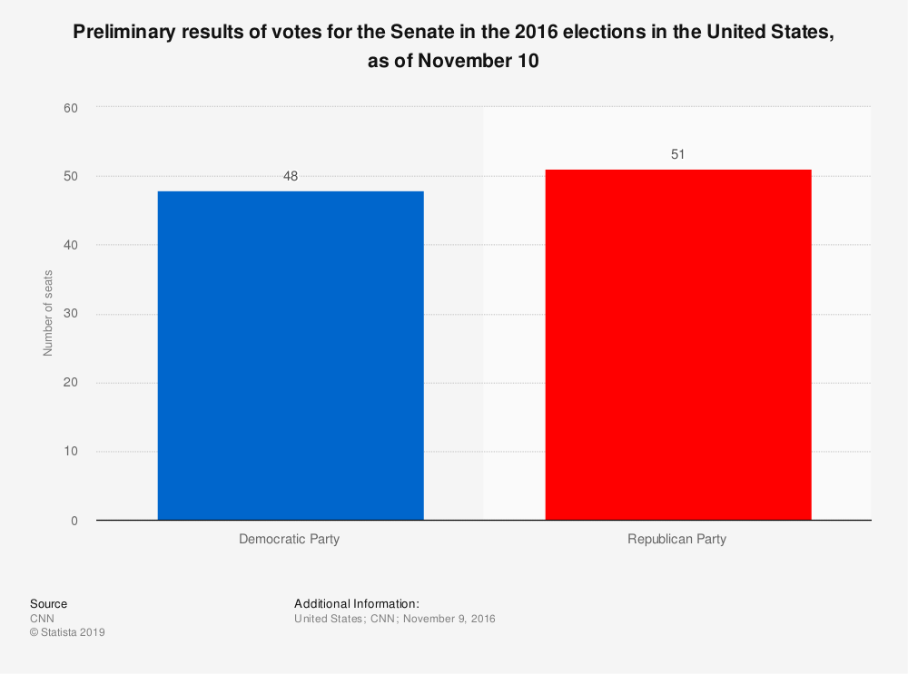 Statistic: Preliminary results of votes for the Senate in the 2016 elections in the United States, as of November 10 | Statista