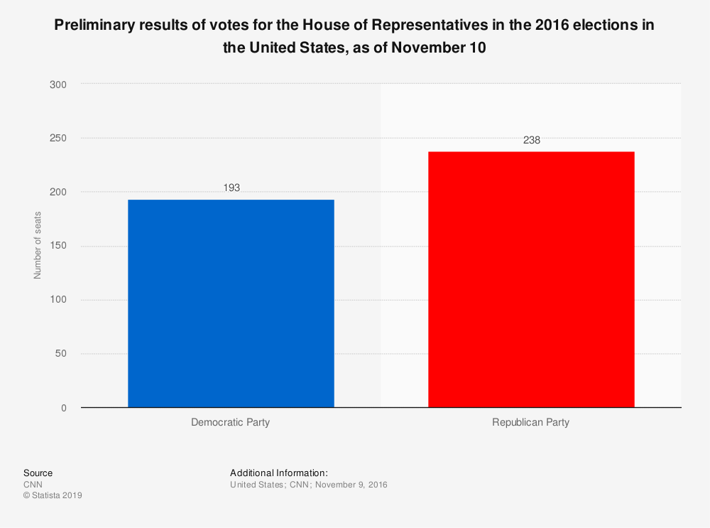 Statistic: Preliminary results of votes for the House of Representatives in the 2016 elections in the United States, as of November 10 | Statista