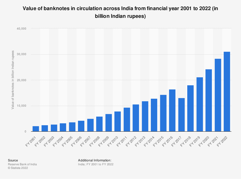 Statistic: Value of banknotes issued and in circulation in India from 2001 to 2017 (in billion Indian rupees)   Statista