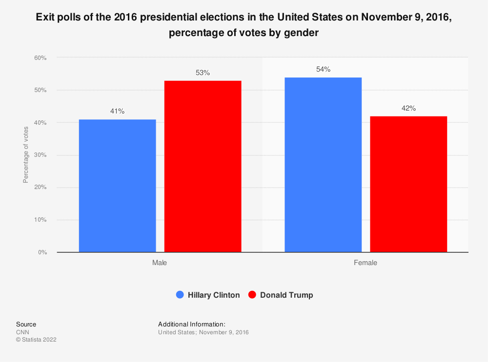 Statistic: Exit polls of the 2016 presidential elections in the United States on November 9, 2016, percentage of votes by gender | Statista