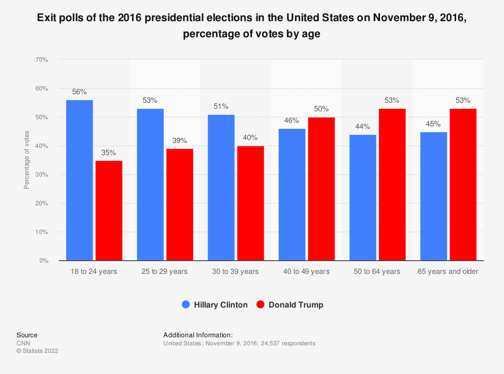Election 2016 exit polls: votes by age | Statista
